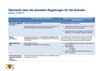 UEbersicht_ueber_die_aktuellen_Regelungen_fuer_die_Schulen_13_09_21.pdf